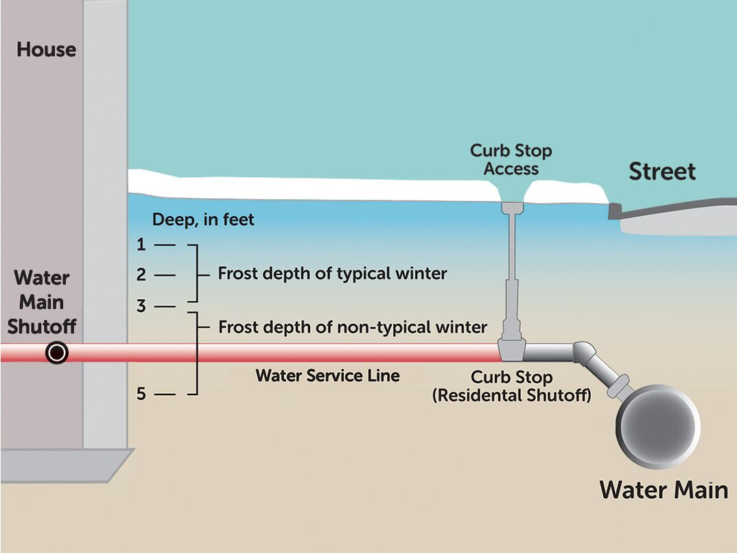 A graphic visualization of a residential water service line buried several feet into the ground to protect against ground freezing.