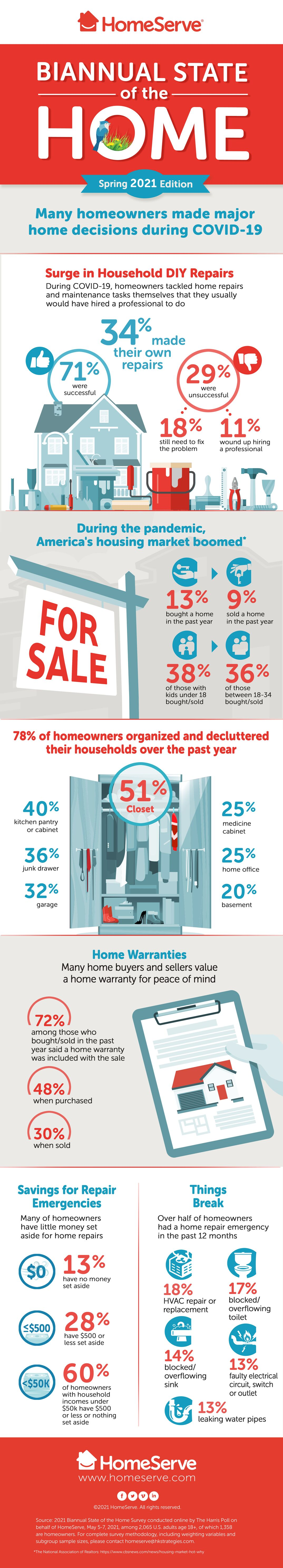 Biannual state of the home infographic